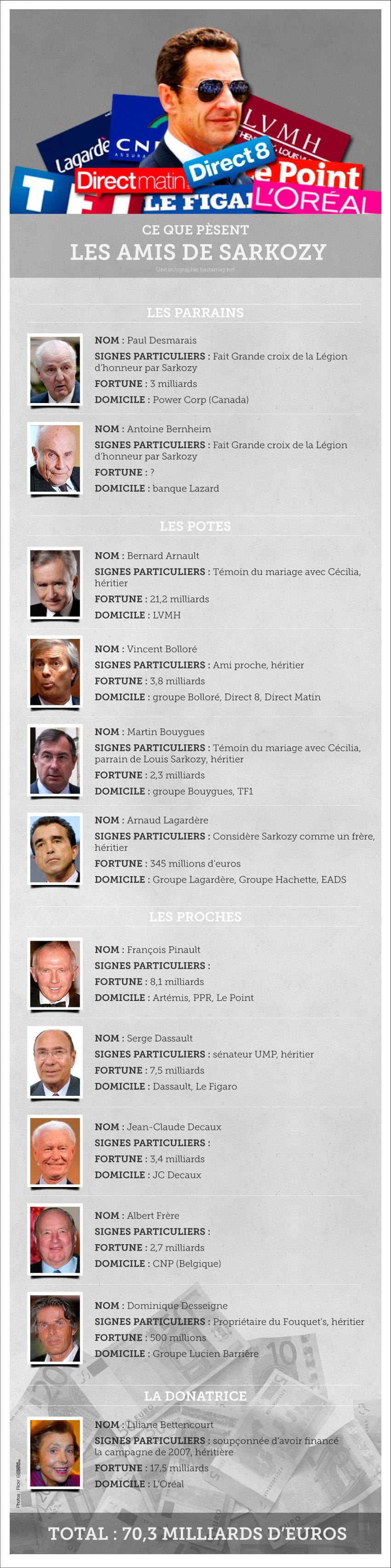 Sarkozy et ses réseaux