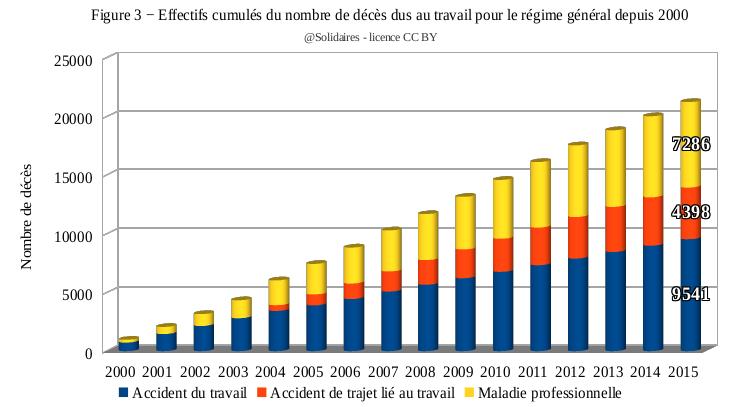 En France Le Travail Tue 1200 Personnes Chaque Annee Basta