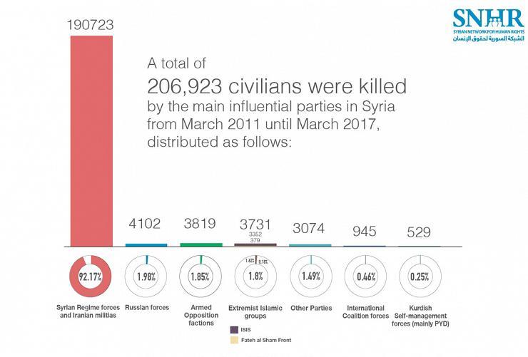 Origine des morts civiles en Syrie depuis 2011