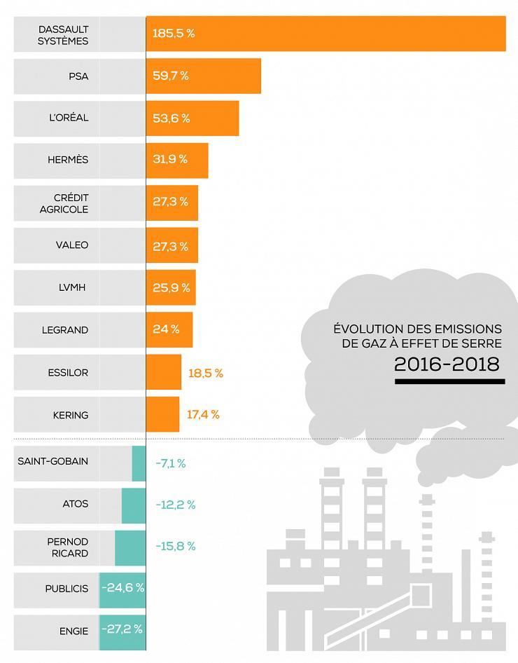 Gaz à effet de serre : le bilan peu reluisant des sociétés ...